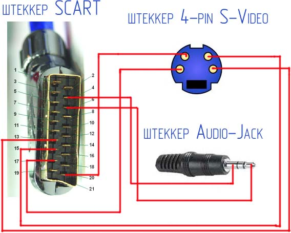 Переходник s video scart схема